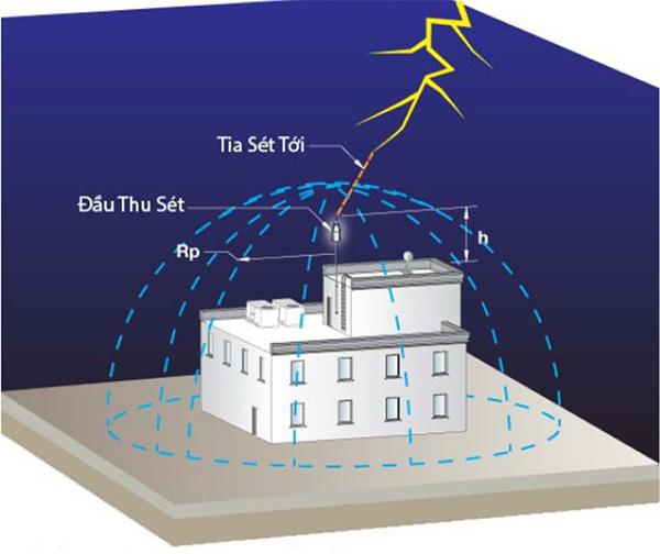Chống sét cho mái tôn bằng công nghệ tiêu tán mây điện tích có gì đặc biệt?